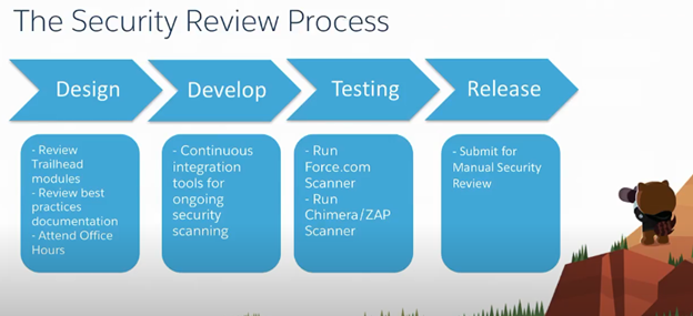 SECURITY REVIEW PROCESS